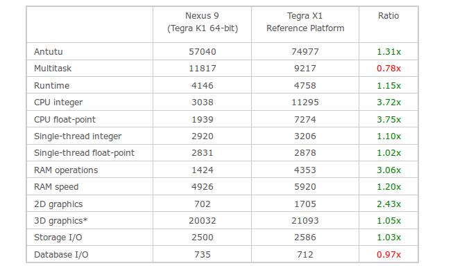 Nvidia Tegra X1 vs Nvidia Tegra k1