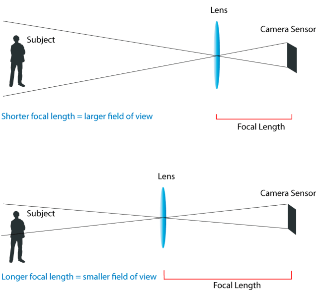 focal-length