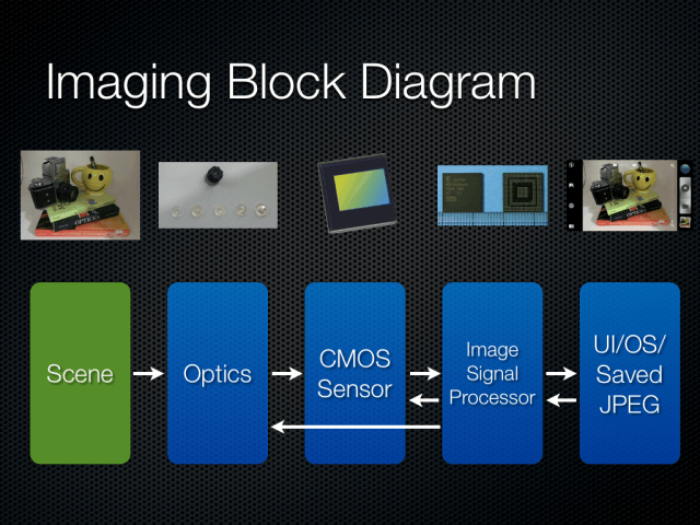 smartphone-camera-system