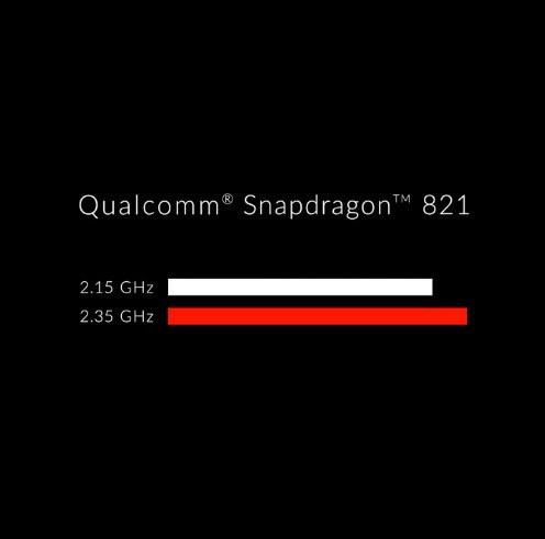 Snapdragon 821 Vs Snapdragon 820