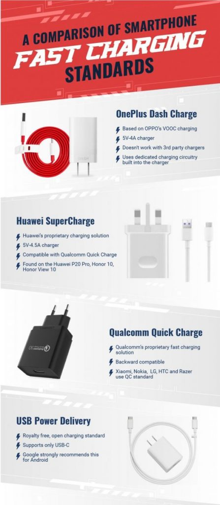 Fast Charging standards huawei supercharge