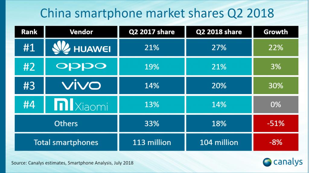 Part de marché smartphone en chine