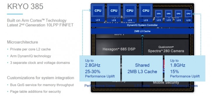 Qualcomm Snapdragon 8150 details