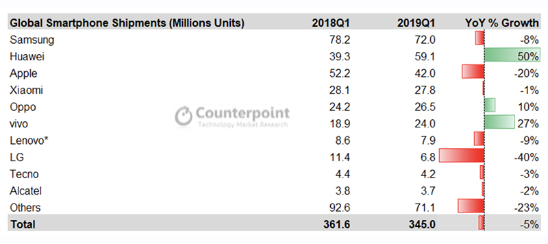 smartphones 2019 Counterpoint